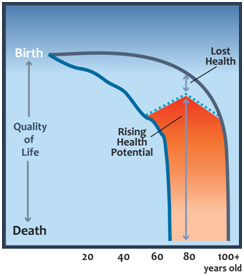 old age graph