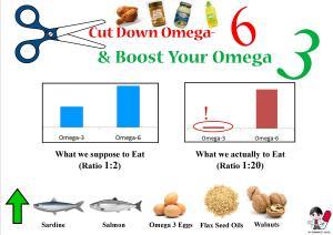 omega-3-omega-6-ratio1